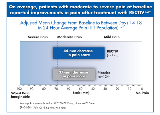 Pain from anal fissure. RECTIV compared with placebo